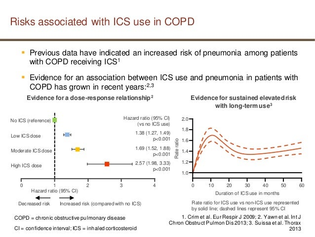Torch study copd pneumonia