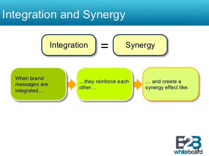 Integration and Synergy                 Integration     =         Synergy  When brand                         …they reinfo...