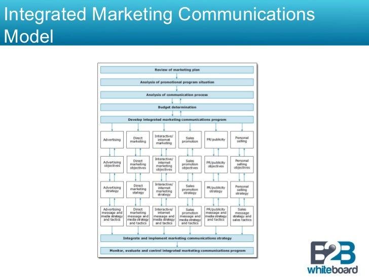 Integrated Marketing CommunicationsModel