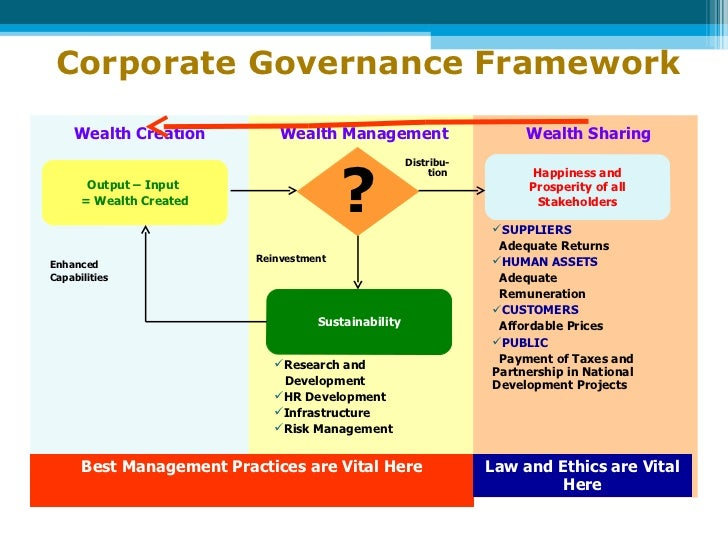 role and importance of corporate governance Corporate governance is the system of rules the board is tasked with making important decisions, such as corporate officer appointments.