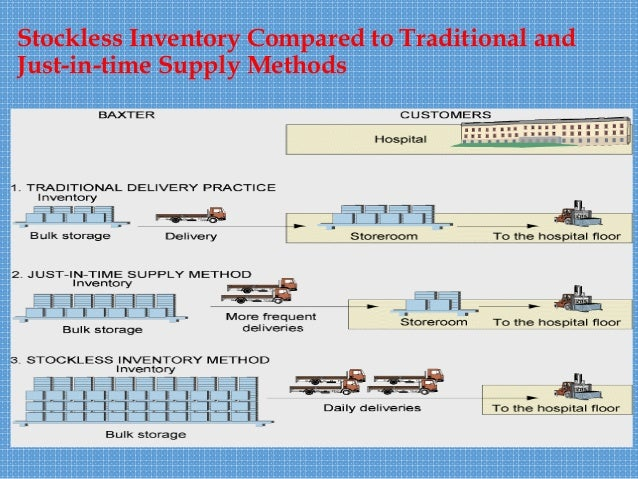 Role of information Technology in Supply Chain Manageent