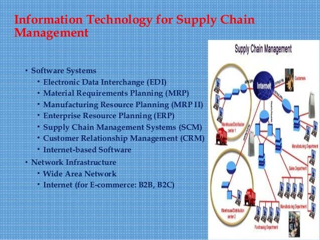 enterprise wide systems and supply chain management