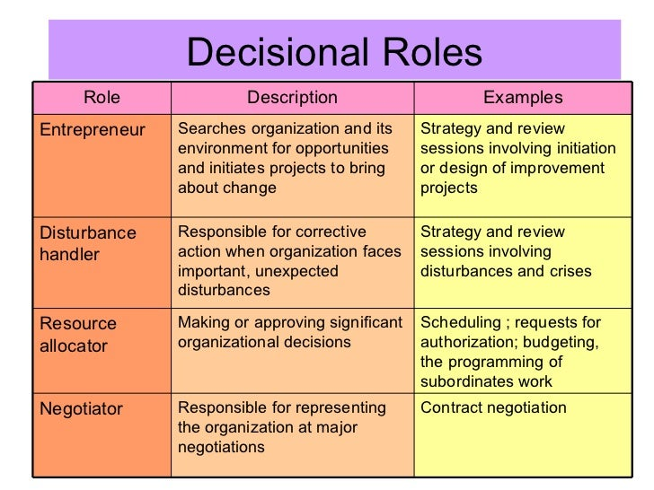 informational role Interpersonal roles the three interpersonal roles are primarily concerned with interpersonal relationships by assuming these roles, the manager also can perform informational roles, which, in turn, lead directly to the performance of decisional roles.