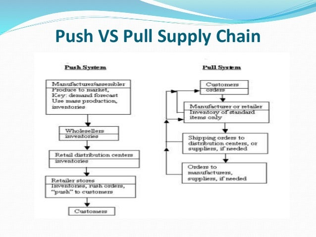Role information systems supply chain management
