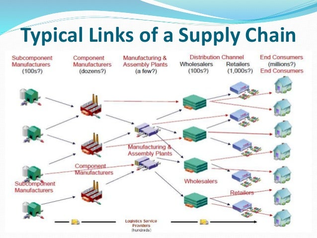 role of creativity in supply chain management Supply chain management: a learning perspective from korea advanced institute of science and technology as a human being, we all consume products and/or services all the time.