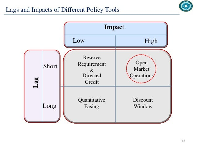 pakistan monetary policy effectiveness in controlling inflation A summary of effectiveness of monetary policy and fiscal policy in  the economy growing steadily without inflation if she is given complete control of .