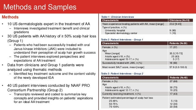 The Role of Patients in the Development of the Alopecia Areata Investigator Global Assessment (AA-IGA™), a Clinician-Reported Measure Evaluating Clinically Meaningful Success in Clinical Trials Slide 3