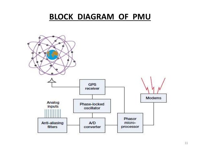 role of phasor measuring unit in power system