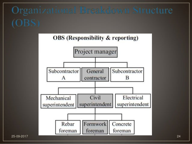 Role of project management in construction industry