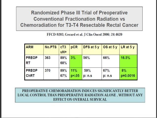 T3/T4/N+ N=421 Preop CT+RT 50.4 Gy/28# with CI 5- FU1000mg/m2(D1-D5) in 1st &5th wk foll by Sx at 6 wks and 4 cycles of ad...