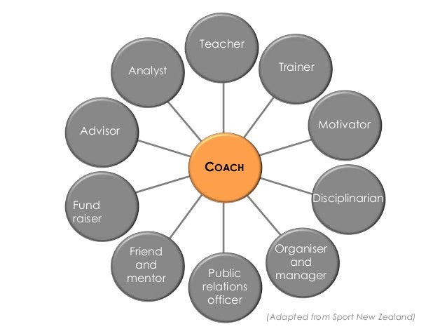 roles and responsibilities of a coach The university coach plays a complex role in helping us achieve our goals for our pre-service teachers by serving as both the student teacher's guide/mentor and chief evaluator, as well as the primary liaison between the university and the school.