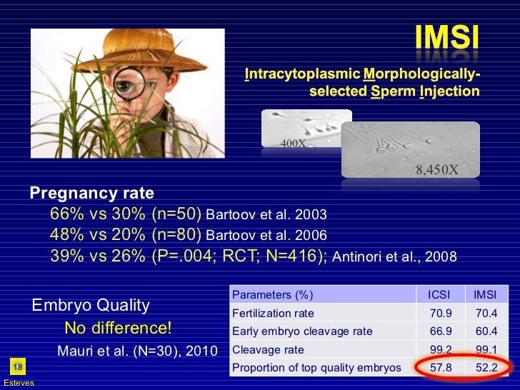 <ul><li>Pregnancy rate </li></ul><ul><ul><li>66% vs 30% (n=50)   Bartoov et al. 2003 </li></ul></ul><ul><ul><li>48% vs 20%...