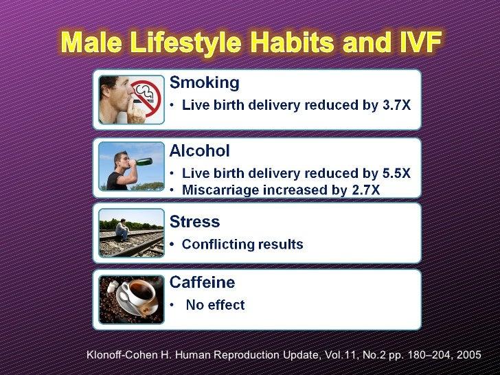Klonoff-Cohen H. Human Reproduction Update, Vol.11, No.2 pp. 180–204, 2005