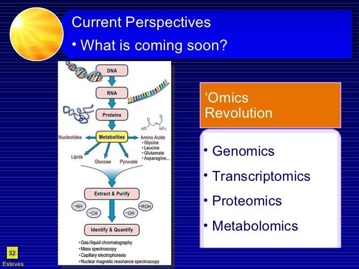 Esteves <ul><li>Current Perspectives </li></ul><ul><ul><li>What is coming soon?   </li></ul></ul><ul><ul><li>Genomics </li...