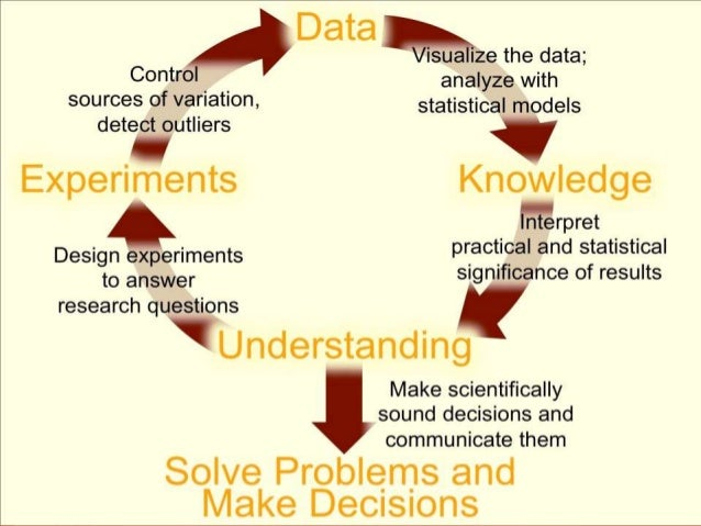 explain the role of statistics in research Research definition is - careful or diligent search how to use research in a sentence  habib started researching and found the statistics shocking.