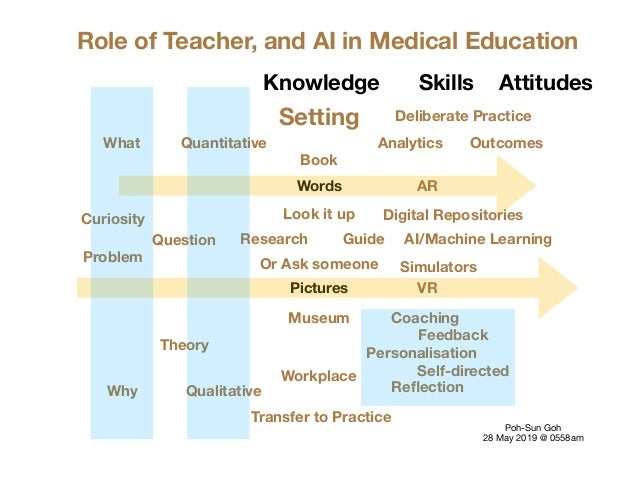 Words Pictures Role of Teacher, and AI in Medical Education Poh-Sun Goh  28 May 2019 @ 0558am Guide Museum Book Setting Wo...