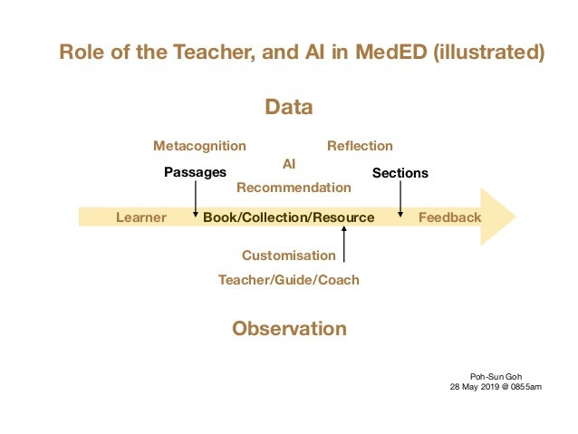 Book/Collection/Resource Role of the Teacher, and AI in MedED (illustrated) AI Teacher/Guide/Coach Feedback ReflectionMetac...