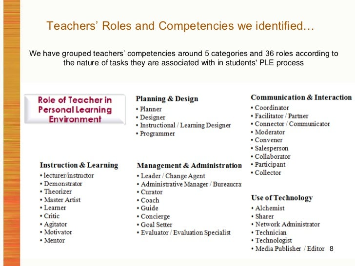 Teachers' Roles and Competencies we identified…<br />We have grouped teachers' competencies around 5 categories and 36 rol...