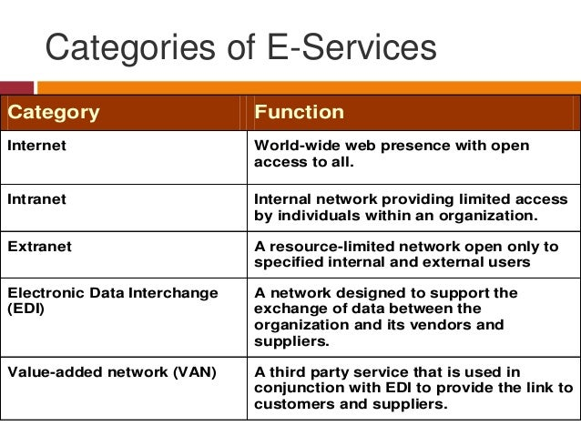 Categories of E-Services Category  Function  Internet  World-wide web presence with open access to all.  Intranet  Interna...