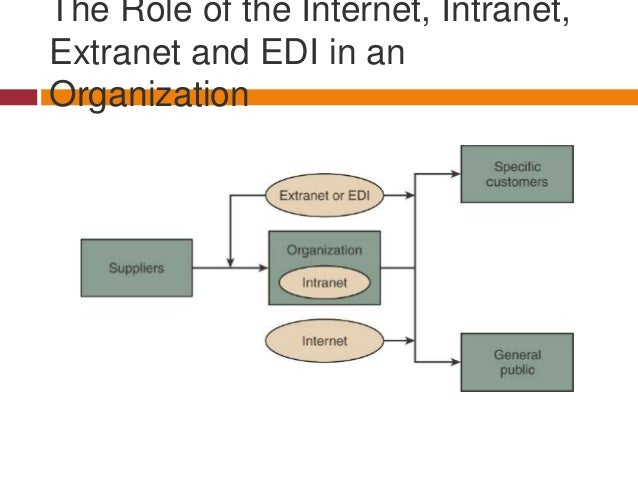 The Role of the Internet, Intranet, Extranet and EDI in an Organization