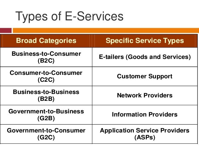 Types of E-Services Broad Categories  Specific Service Types  Business-to-Consumer (B2C)  E-tailers (Goods and Services)  ...