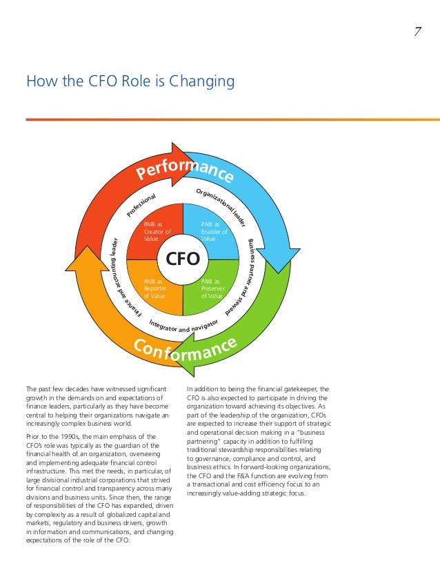 Role Of The Cfo