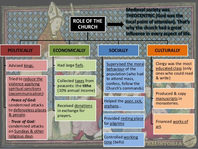 ROLE OF THE CHURCH  POLITICALLY  ECONOMICALLY  Advised kings.  Had large fiefs.  Tried to reduce the violence applying spi...