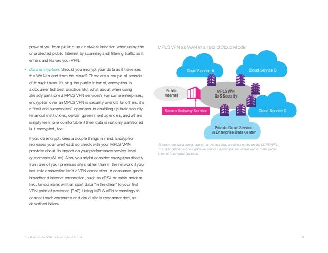 The Role of the WAN in Your Hybrid Cloud 6 prevent you from picking up a network infection when using the unprotected publ...