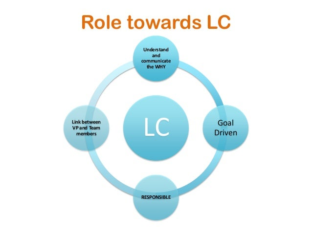 Role towards LCLCUnderstandandcommunicatethe WHYGoalDrivenRESPONSIBLELink betweenVP and Teammembers
