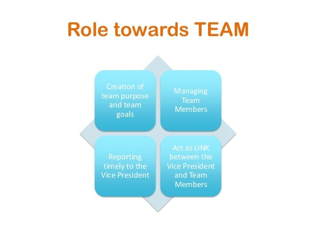 Role towards TEAMCreation ofteam purposeand teamgoalsManagingTeamMembersReportingtimely to theVice PresidentAct as LINKbet...