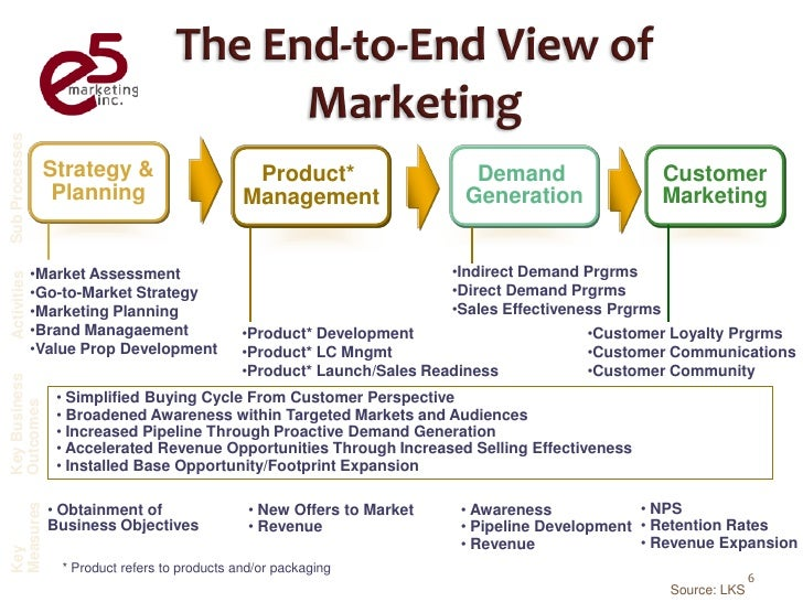 the roles of a marketing manager The marketing manager helps build the company's brand and keep the company's products competitive in the marketplace.