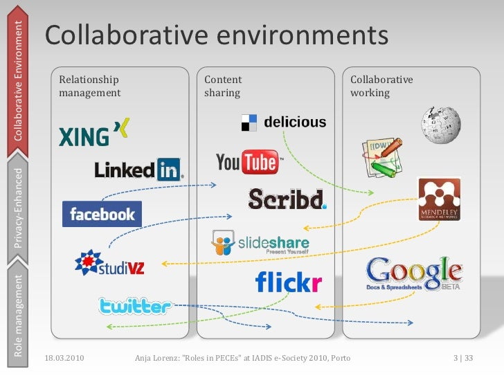 Role Management In Privacy-enhanced collaborative environment Slide 3
