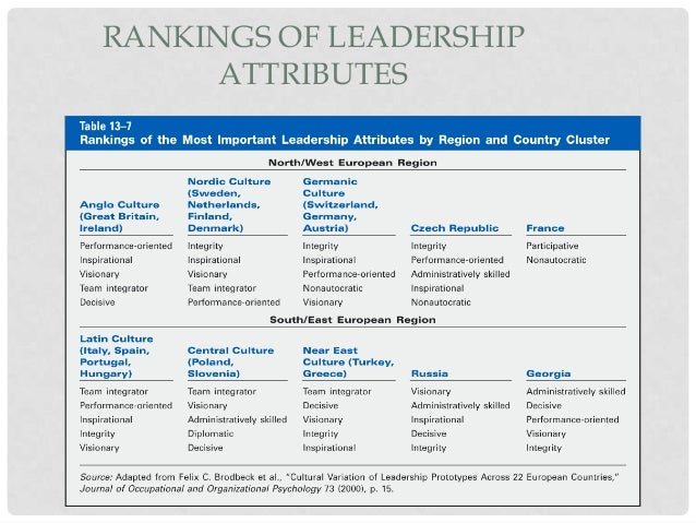 the role of a strategic leader Leadership role in organizational active in strategic planning every leader is obliged to take an active role in the leadership and strategic planning functions.