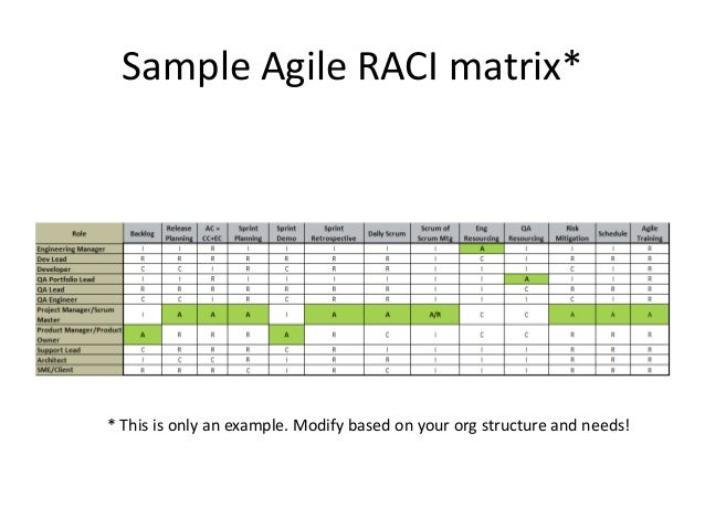 roles and responsibilities template testing raci matrix pictures to pin on pinsdaddy 24517