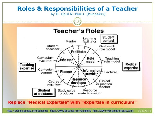 the roles and responsibility of a teacher Student teacher roles and responsibilities i overview of student teaching to ensure that students learn, effective teachers make use of a wide variety of demonstrably effective teaching strategies and methods of assessments, and they base their instructional decisions on these data.
