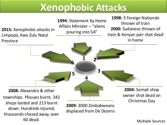 a literature review of xenophobic attacks For hundred years now, modern societies have seen the emergence of xenophobia and racism many countries have noticed the rise of new political parties defending conservative and xenophobic ideologies like the front national in france and the freedom party of austria.