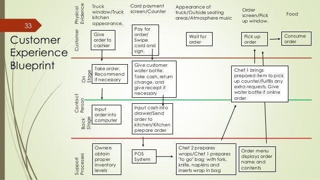 Rolling harvest business plan experience blueprint 32 33 malvernweather Choice Image