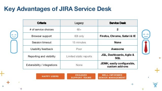 Rolling Out Jira Service Desk From 2 To 22 Locations Gen