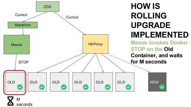 Implementing Rolling Upgrades using Mesos, Marathon, Docker, HAProxy
