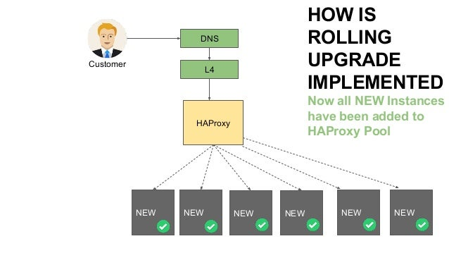 Implementing Rolling Upgrades using Mesos, Marathon, Docker, HAProxy
