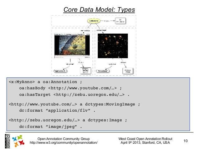 Core Data Model: Types<x:MyAnno> a oa:Annotation ;    oa:hasBody <http://www.youtube.com/…> ;    oa:hasTarget <http://zebu...