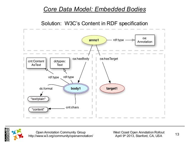 Core Data Model: Embedded Bodies        Solution: W3C's Content in RDF specification      Open Annotation Community Group ...