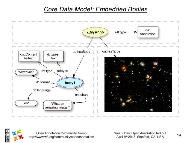 Core Data Model: Embedded Bodies      Open Annotation Community Group         West Coast Open Annotation Rollouthttp://www...