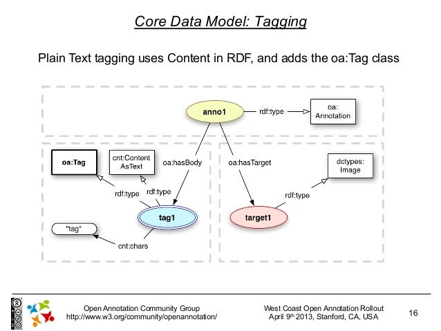 Core Data Model: TaggingPlain Text tagging uses Content in RDF, and adds the oa:Tag class           Open Annotation Commun...