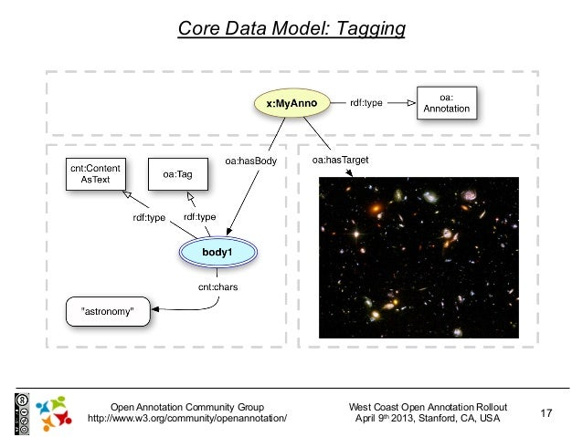 Core Data Model: Tagging      Open Annotation Community Group         West Coast Open Annotation Rollouthttp://www.w3.org/...
