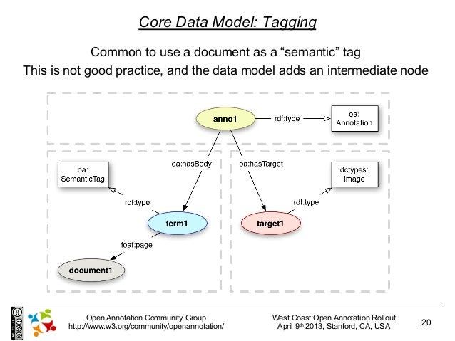 """Core Data Model: Tagging             Common to use a document as a """"semantic"""" tagThis is not good practice, and the data m..."""