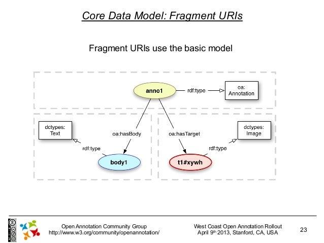 Core Data Model: Fragment URIs               Fragment URIs use the basic model      Open Annotation Community Group       ...