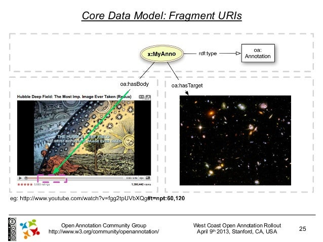 Core Data Model: Fragment URIs      Open Annotation Community Group         West Coast Open Annotation Rollouthttp://www.w...