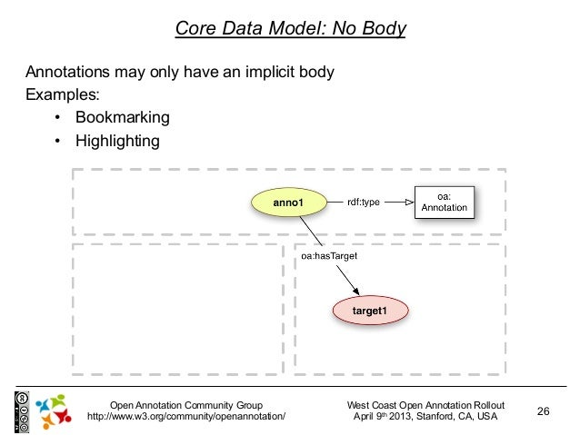Core Data Model: No BodyAnnotations may only have an implicit bodyExamples:   • Bookmarking   • Highlighting            ...