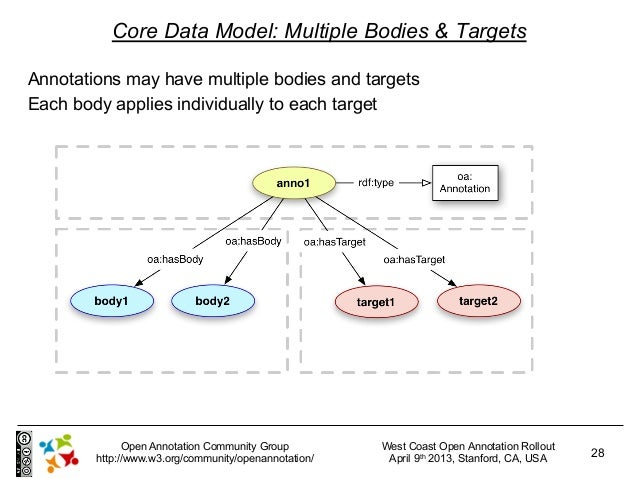 Core Data Model: Multiple Bodies & TargetsAnnotations may have multiple bodies and targetsEach body applies individually t...